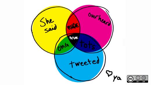 Venn diagram of analyzing  what you hear