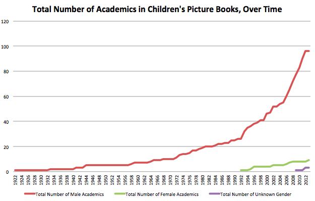 Academics in children's picture books