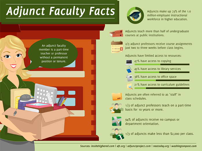 Adjunct faculty facts