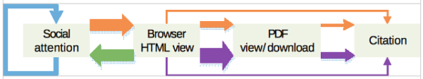Note: Different routes are visualized in different colors, the orange arrows indicate the route originated from social attention and ended citation finally, when the purple arrows are the route originated from browser HTML view. The decreased arrow size of the same color indicates the conversions rates from one status to the next.