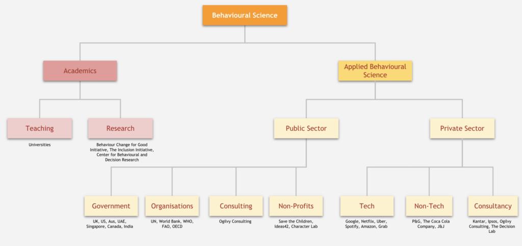 organizational chart of behavioral science careers