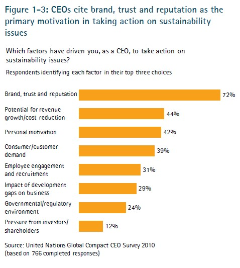 Graphic showing brand is key component of action on sustainability