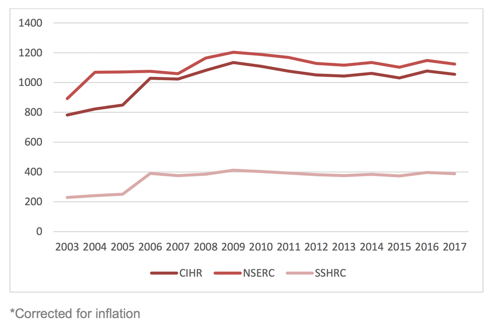 Canadian Research spending