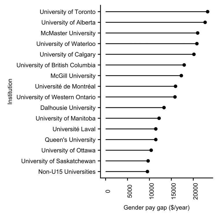 Canadian U15 Pay disparity