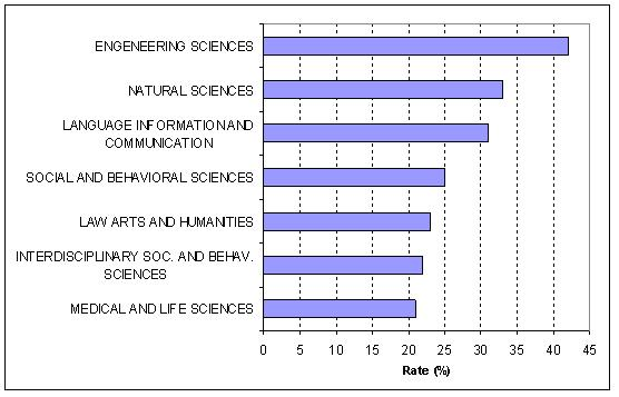 Self-citation rates