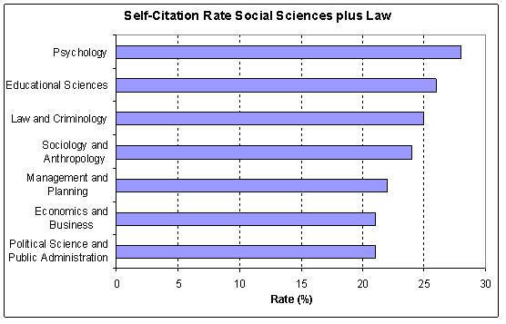 SS self-citation rates