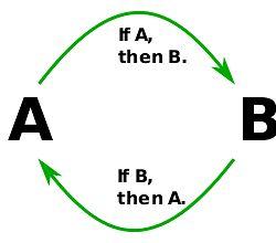 Graphic showing circular argumentation