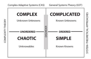 Complexity Theory matrix