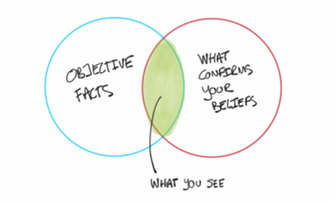 Venn diagram of confirmation bias