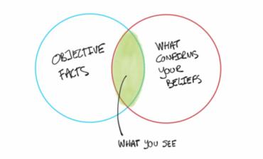 Venn diagram of confirmation bias