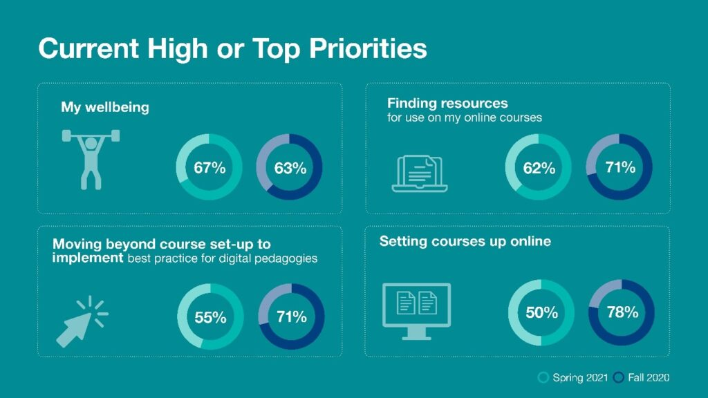 Graphic showing current top priorities