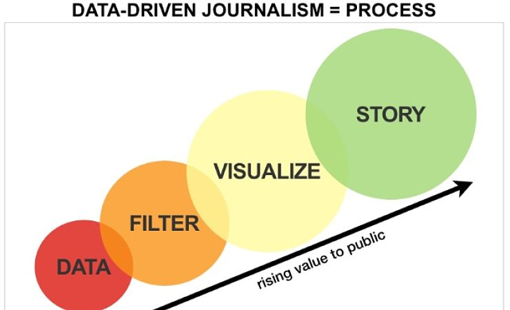 process of data becoming a news story