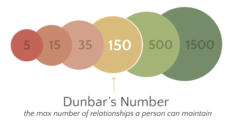 Dunbar number in graphic form