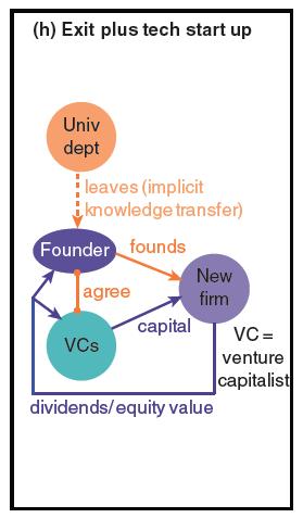 Exit-plus-tech-startup-PJD-graph-8