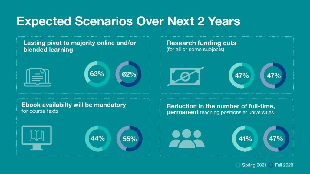 Graphic showing expected scanarios over next 2 years