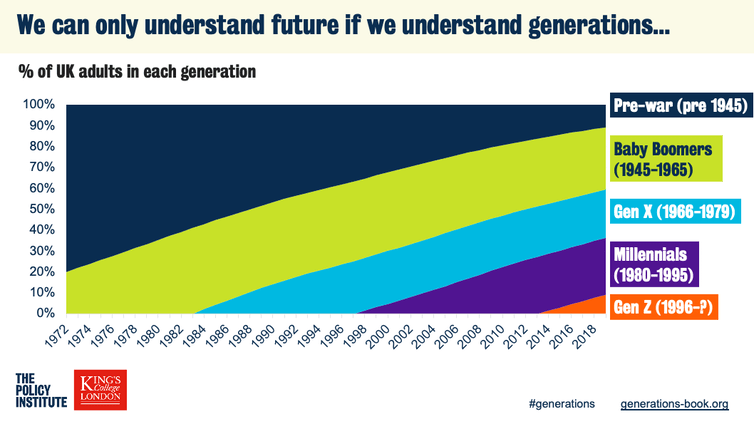 Graphic showing growth of new generations over time