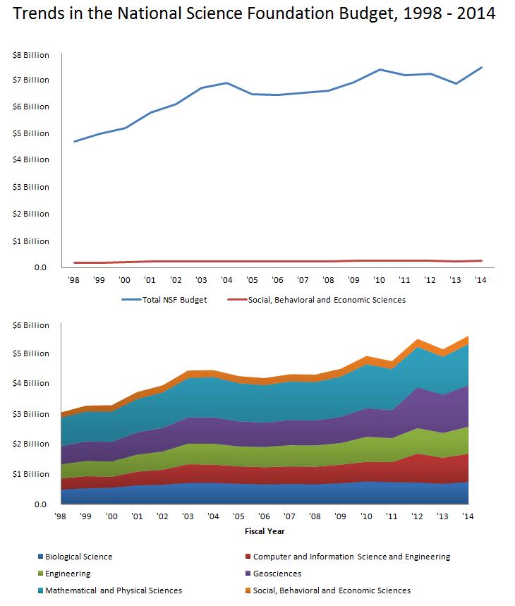NSF Funding trends