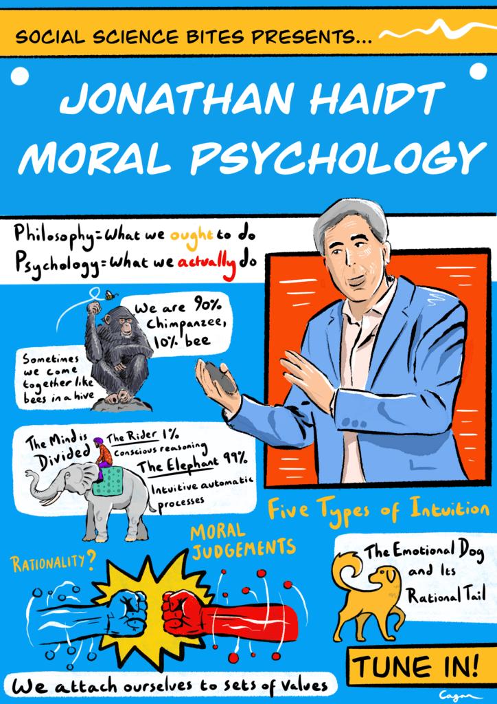 Illustration of Social Science Bites episode Jonathan Haidt on moral psychology