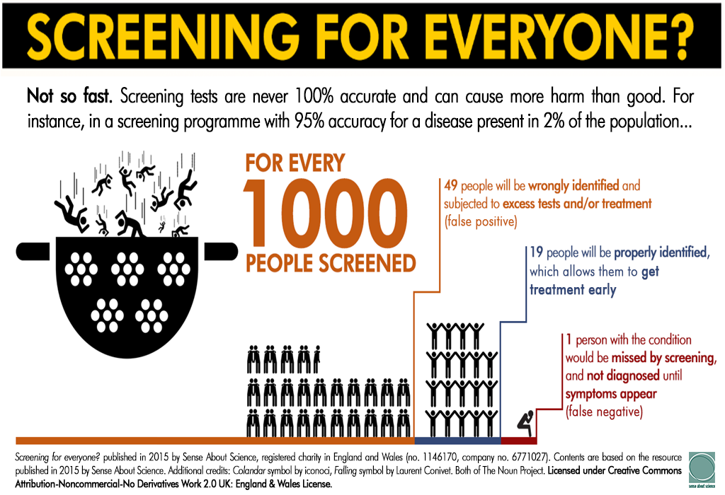 Making Sense of Screening - infographic 2