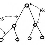 Network links nodes