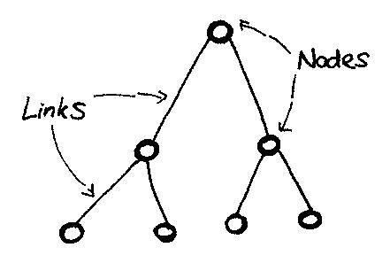 Network links nodes