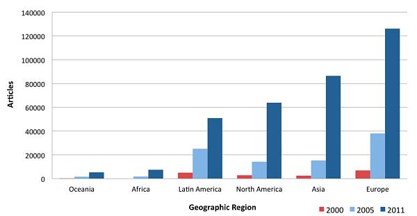 OA by region