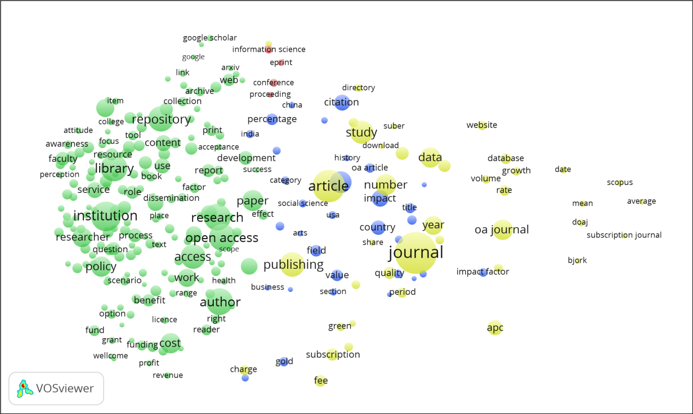 VOSviewer 'network' visualisation showing clustering for key terms from the open-access literature, 2010-2015