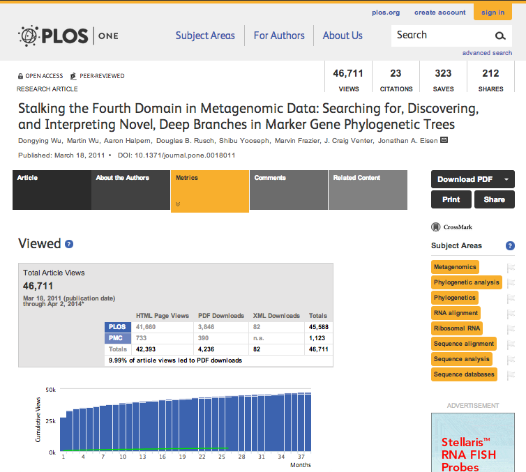 PLoS One metrics report