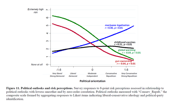 Politial outlook and risk