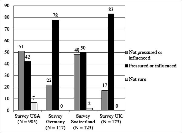 pressured-evaluators-graph