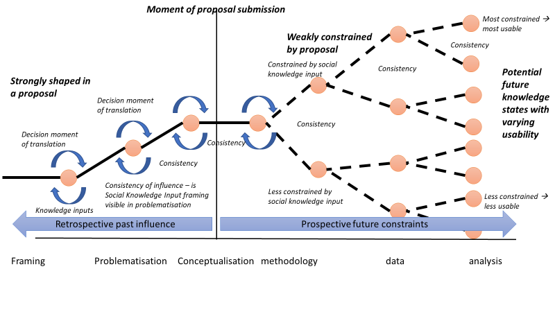 Conceptualization of proposal process
