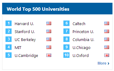 university rankings graphic