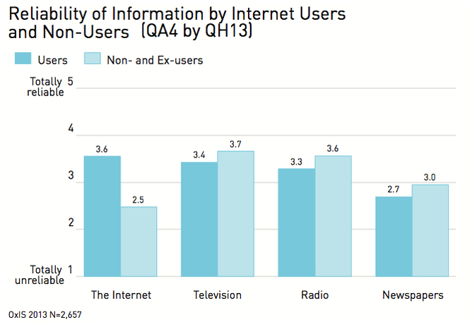 Reliability of Information graphic