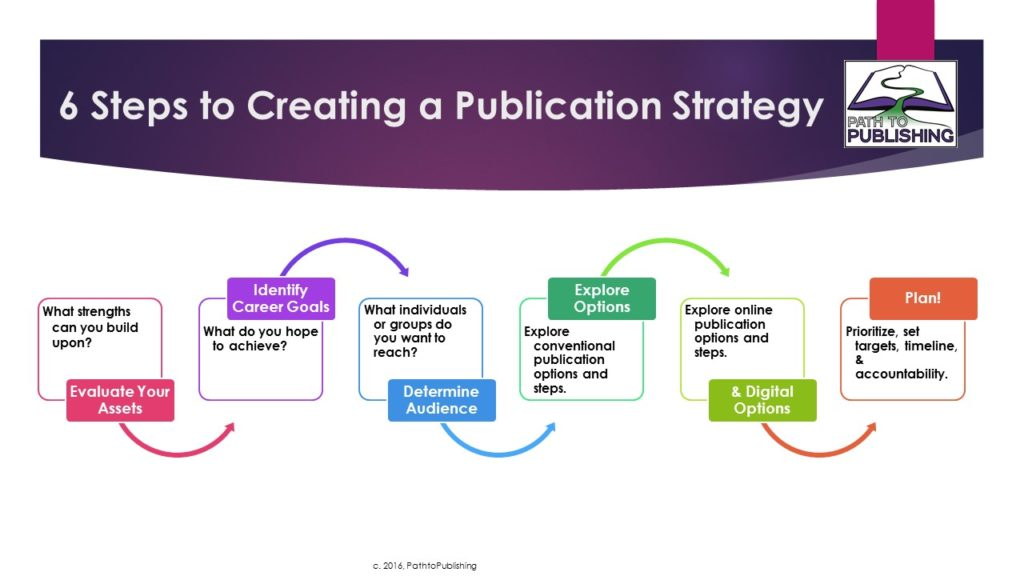 Research > Publication > Impact (You Might Need a Strategy for That)