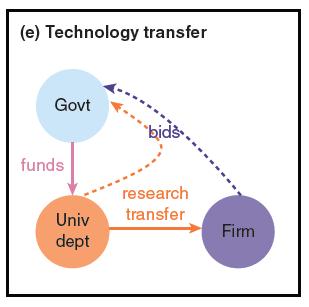 Technology-transfer-PJD-graph-5