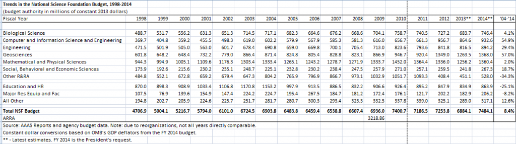 NSF Funding trends spreadhseet