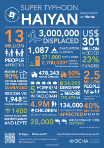 Typhoon-Haiyan-facts-and-figures