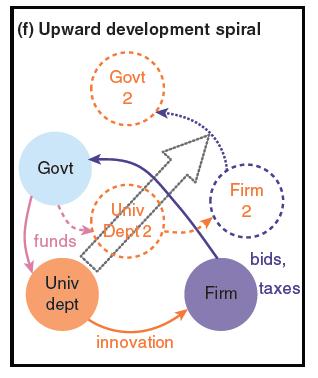Upward-development-spiral-PJD-graph-6
