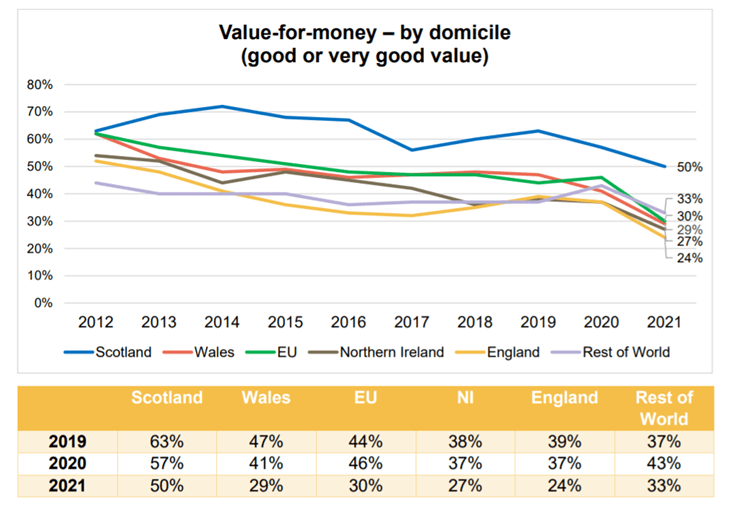Chart showing value for money by domicile
