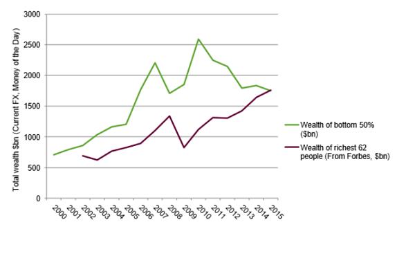 Wealth gap graphic