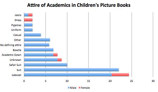 What academic wore in children's books
