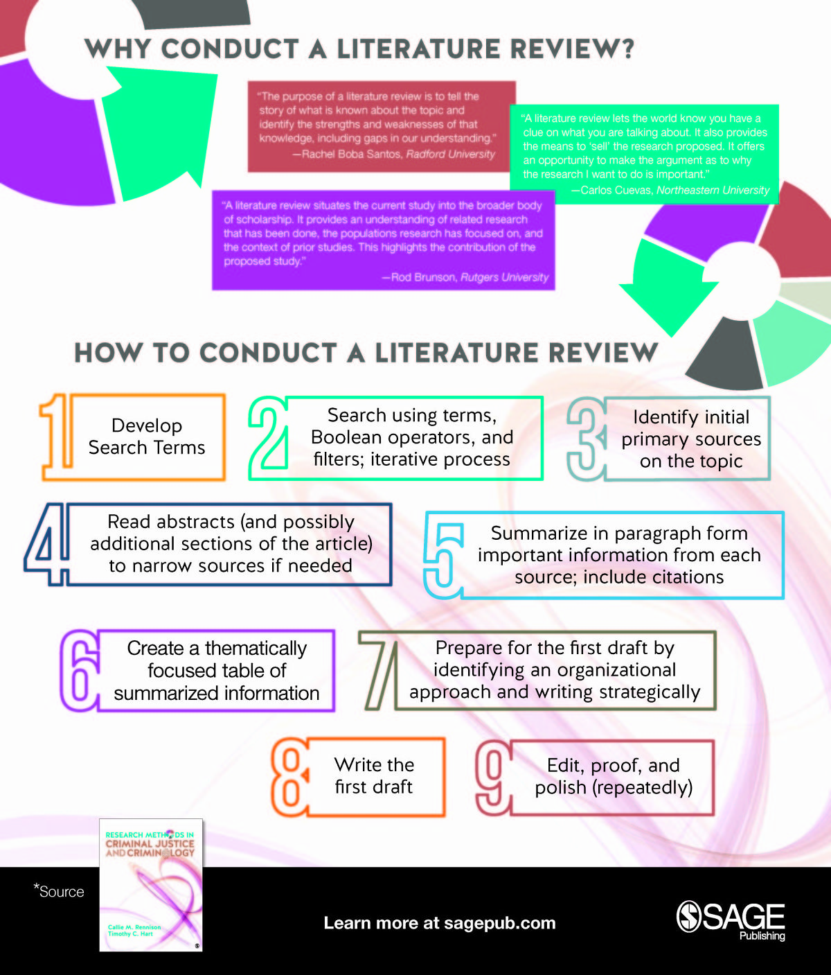 Literature review on conduct disorder