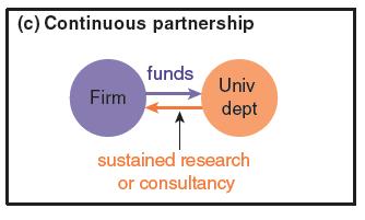 continuous-partnership-PJD-graph-3