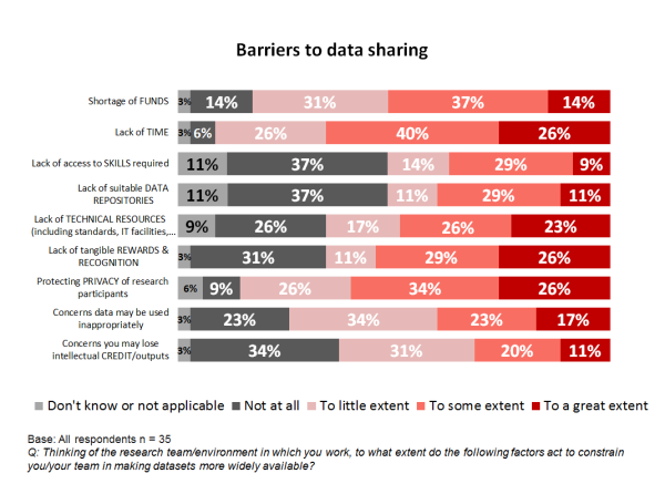 Barriers to data sharing graphic