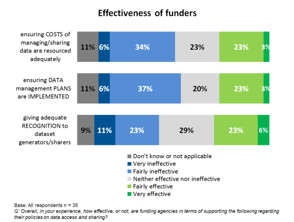 Effectiveness of funder policies for data sharing.