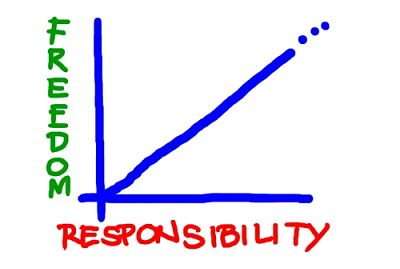 freedom versus responsibility graph