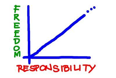 freedom versus responsibility graph
