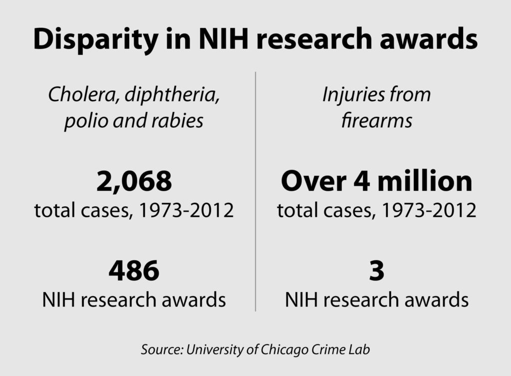 NIH gun-research