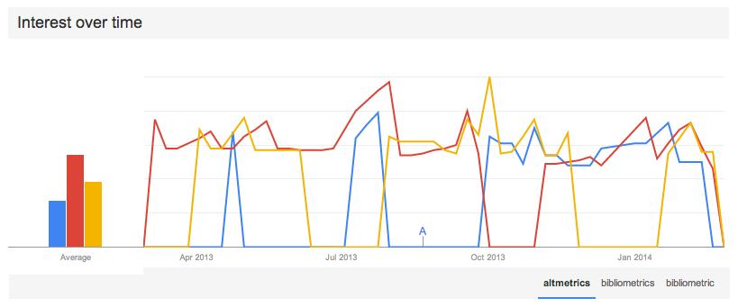 Interest in altmetrics over time