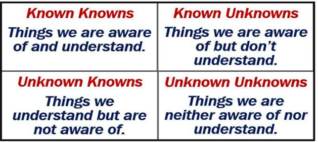 Knowns and unknowns matrix